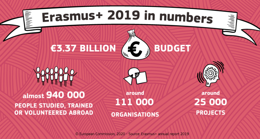 erasmus_report_2019-web-erasmus_in_numbers